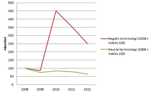 Graf over negativ og neutral terminologi 2008-2012 i 7 landsdækkende aviser